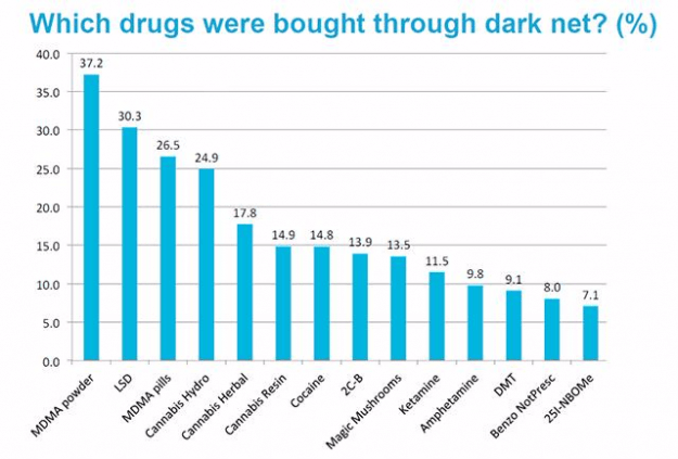 Which_drugs_Were bought
