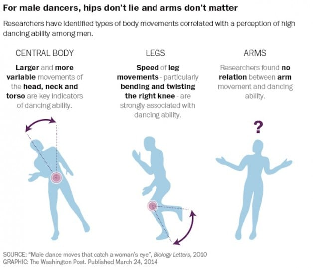 what-women-want-in-male-dancing