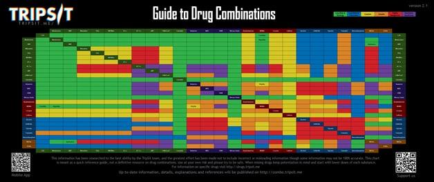 bad-trip-chart
