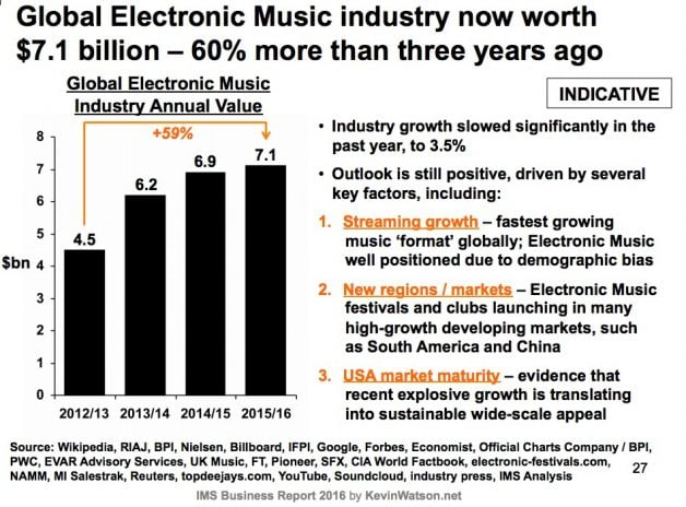 global-electronic-music-value-2016-2