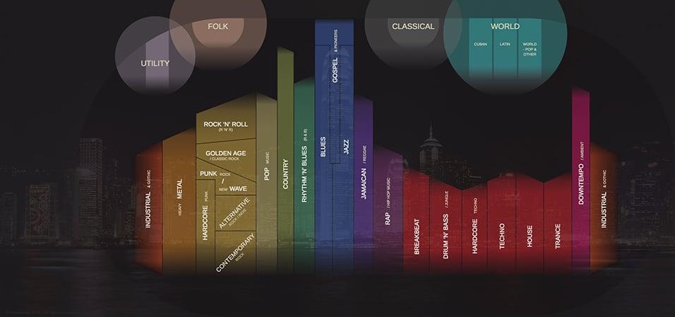 musicmap-150-years-music-history